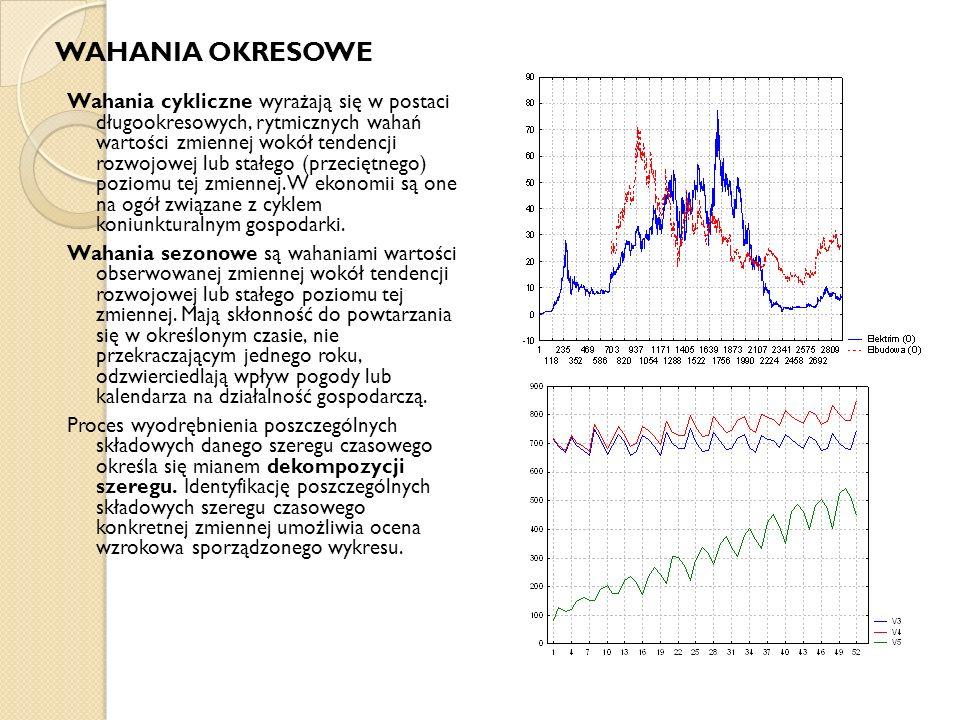 Wahania cykliczne wyrażają się w postaci długookresowych, rytmicznych wahań wartości zmiennej wokół tendencji rozwojowej lub stałego (przeciętnego) po