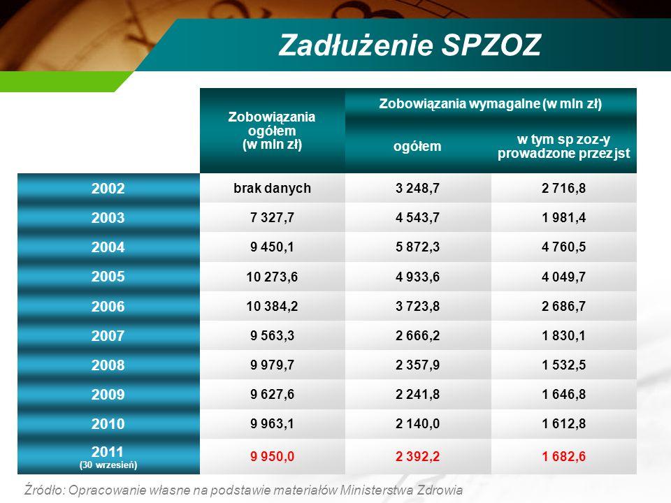 Zadłużenie SPZOZ Zobowiązania ogółem (w mln zł) Zobowiązania wymagalne (w mln zł) ogółem w tym sp zoz-y prowadzone przez jst 2002 brak danych3 248,72