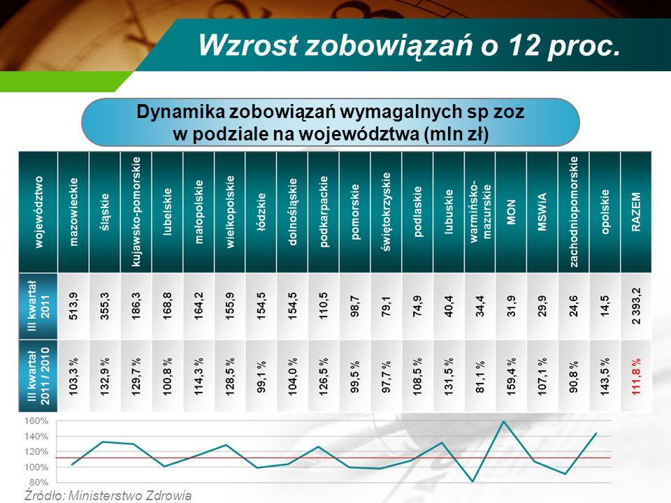 Wzrost zobowiązań o 12 proc. Źródło: Ministerstwo Zdrowia Dynamika zobowiązań wymagalnych sp zoz w podziale na województwa (mln zł)