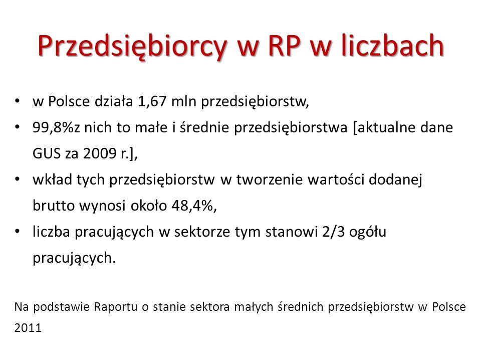 w Polsce działa 1,67 mln przedsiębiorstw, 99,8%z nich to małe i średnie przedsiębiorstwa [aktualne dane GUS za 2009 r.], wkład tych przedsiębiorstw w