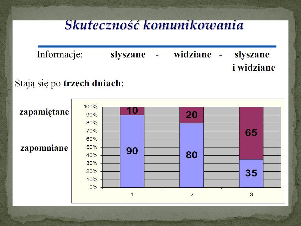 Człowiek odbiera za pomocą Wzroku – 87% informacji; Słuchu – 1o% informacji Pozostałych zmysłów – 3% informacji