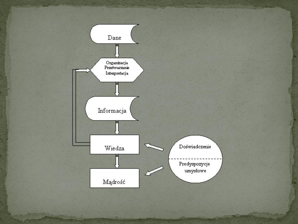 Informacja stanowi pochodną sposobu, w jaki dane zostały zorganizowane i zaprezentowane, dzięki czemu przekazuje ich treść lub przynajmniej sposób int