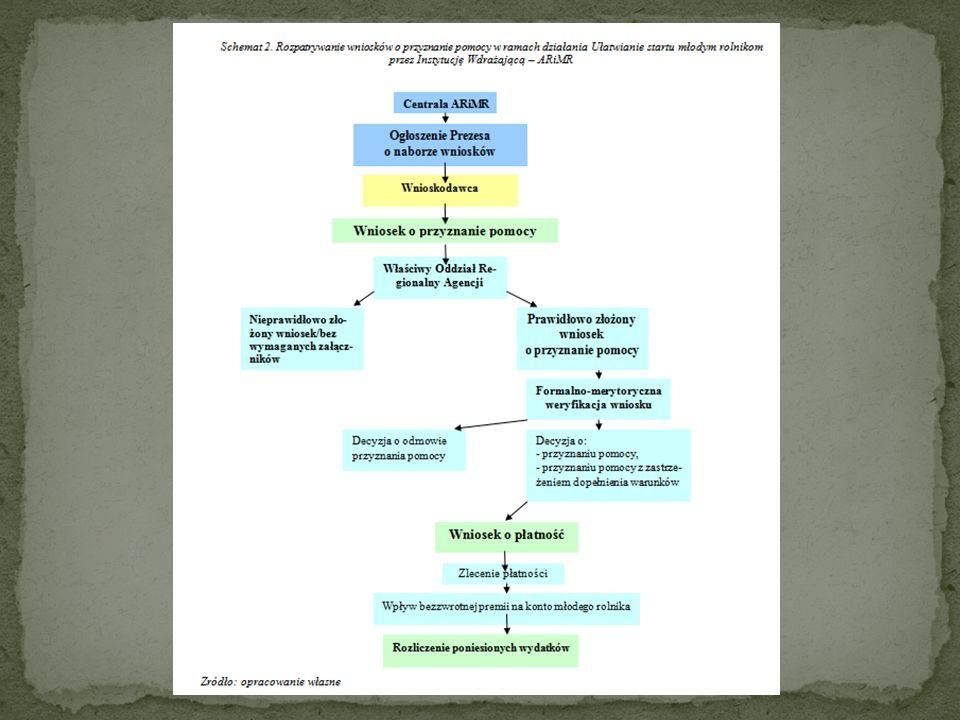 Patrząc na schemat umieszczony na kolejnym slajdzie, zastanówmy się: co jest ok co należałoby zmienić