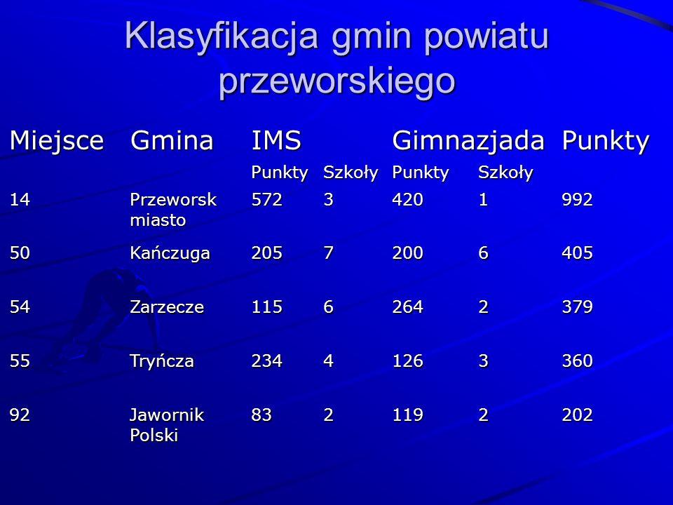 Klasyfikacja gmin powiatu przeworskiego MiejsceGminaIMSGimnazjadaPunkty PunktySzkołyPunktySzkoły 14 Przeworsk miasto 57234201992 50Kańczuga20572006405