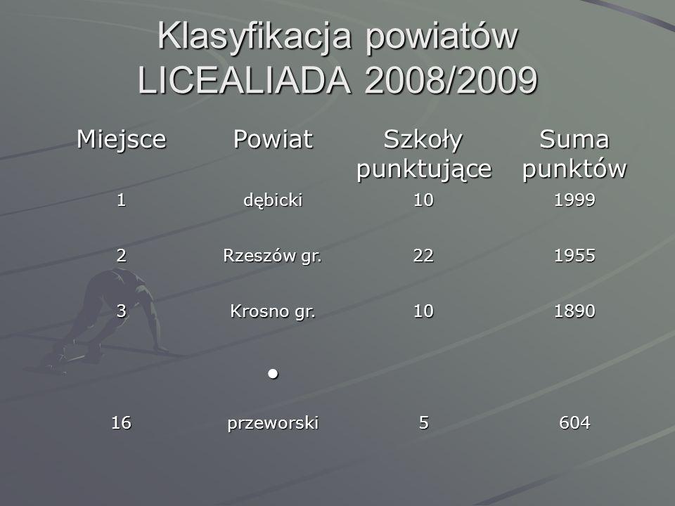 Klasyfikacja powiatów LICEALIADA 2008/2009 MiejscePowiat Szkoły punktujące Suma punktów 1dębicki101999 2 Rzeszów gr. 221955 3 Krosno gr. 101890 16prze
