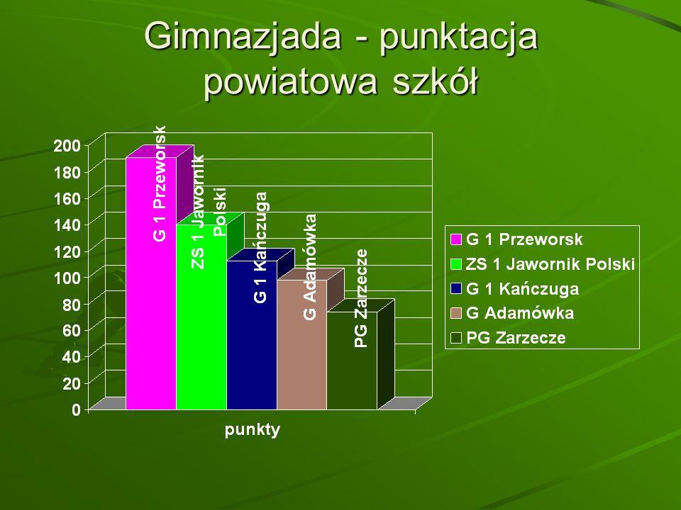 Gimnazjada - punktacja powiatowa szkół