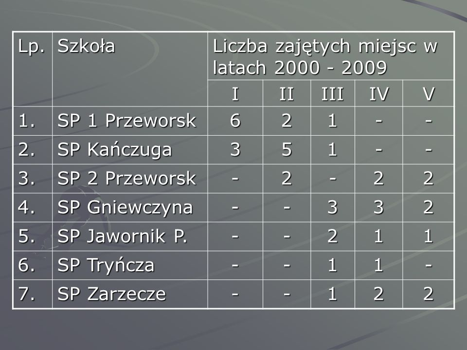 Lp.Szkoła Liczba zajętych miejsc w latach 2000 - 2009 IIIIIIIVV 1. SP 1 Przeworsk 621-- 2. SP Kańczuga 351-- 3. SP 2 Przeworsk -2-22 4. SP Gniewczyna