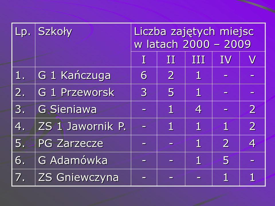 Lp.Szkoły Liczba zajętych miejsc w latach 2000 – 2009 IIIIIIIVV 1. G 1 Kańczuga 621-- 2. G 1 Przeworsk 351-- 3. G Sieniawa -14-2 4. ZS 1 Jawornik P. -