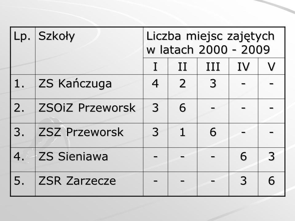 Lp.Szkoły Liczba miejsc zajętych w latach 2000 - 2009 IIIIIIIVV 1. ZS Kańczuga 423-- 2. ZSOiZ Przeworsk 36--- 3. ZSZ Przeworsk 316-- 4. ZS Sieniawa --