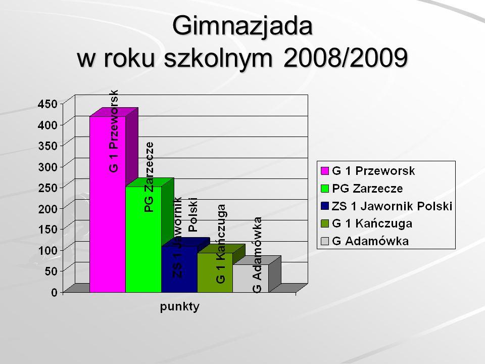 Gimnazjada w roku szkolnym 2008/2009