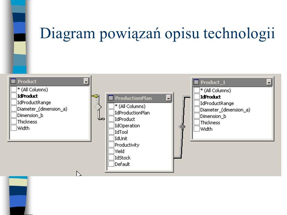 Diagram powiązań opisu technologii