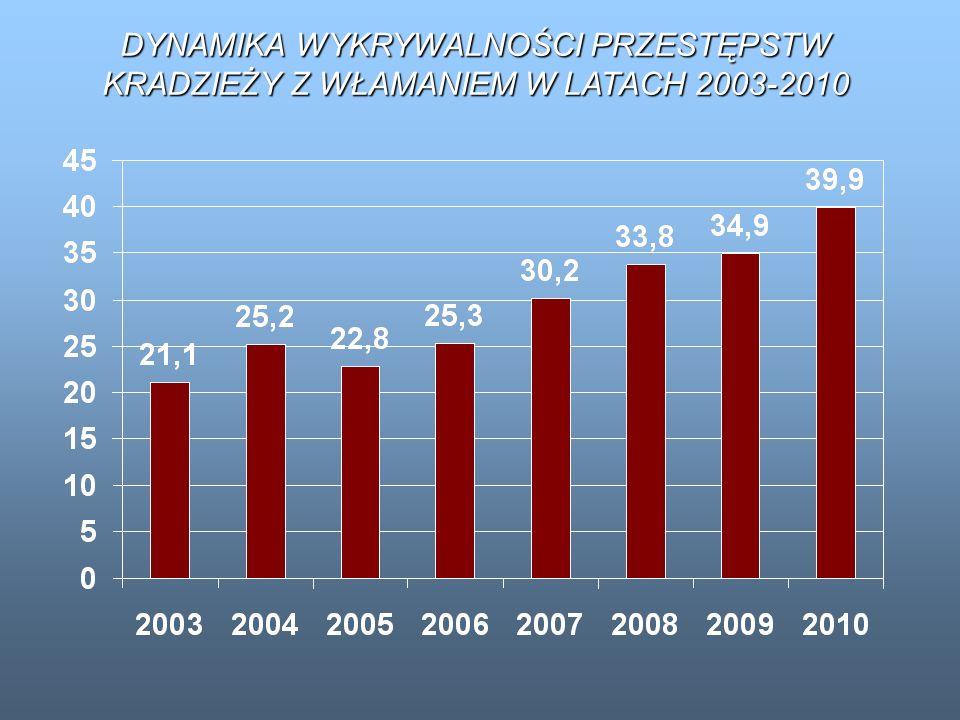 DYNAMIKA WYKRYWALNOŚCI PRZESTĘPSTW KRADZIEŻY Z WŁAMANIEM W LATACH 2003-2010