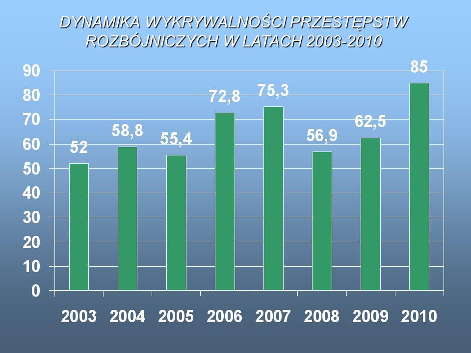 DYNAMIKA WYKRYWALNOŚCI PRZESTĘPSTW ROZBÓJNICZYCH W LATACH 2003-2010