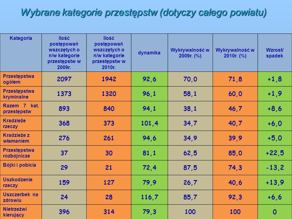 Wybrane kategorie przestępstw (dotyczy całego powiatu) Kategoria Ilość postępowań wszczętych o n/w kategorie przestępstw w 2009r. Ilość postępowań wsz