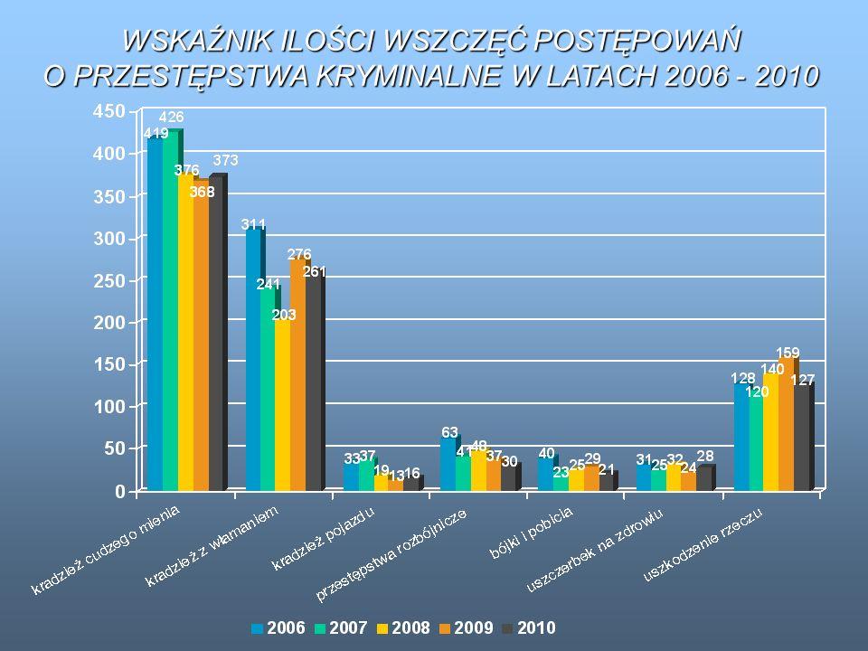 WSKAŹNIK ILOŚCI WSZCZĘĆ POSTĘPOWAŃ O PRZESTĘPSTWA KRYMINALNE W LATACH 2006 - 2010