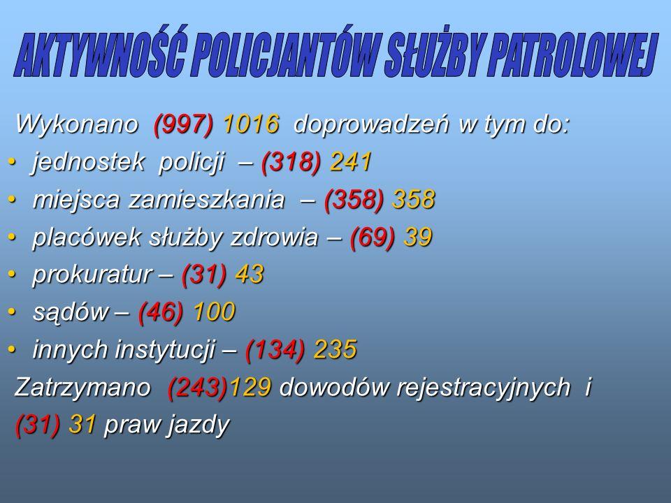 Wykonano (997) 1016 doprowadzeń w tym do: Wykonano (997) 1016 doprowadzeń w tym do: jednostek policji – (318) 241jednostek policji – (318) 241 miejsca