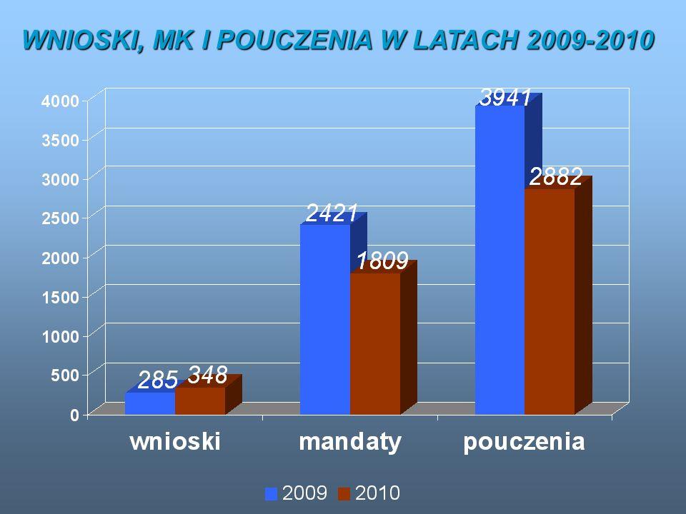 WNIOSKI, MK I POUCZENIA W LATACH 2009-2010