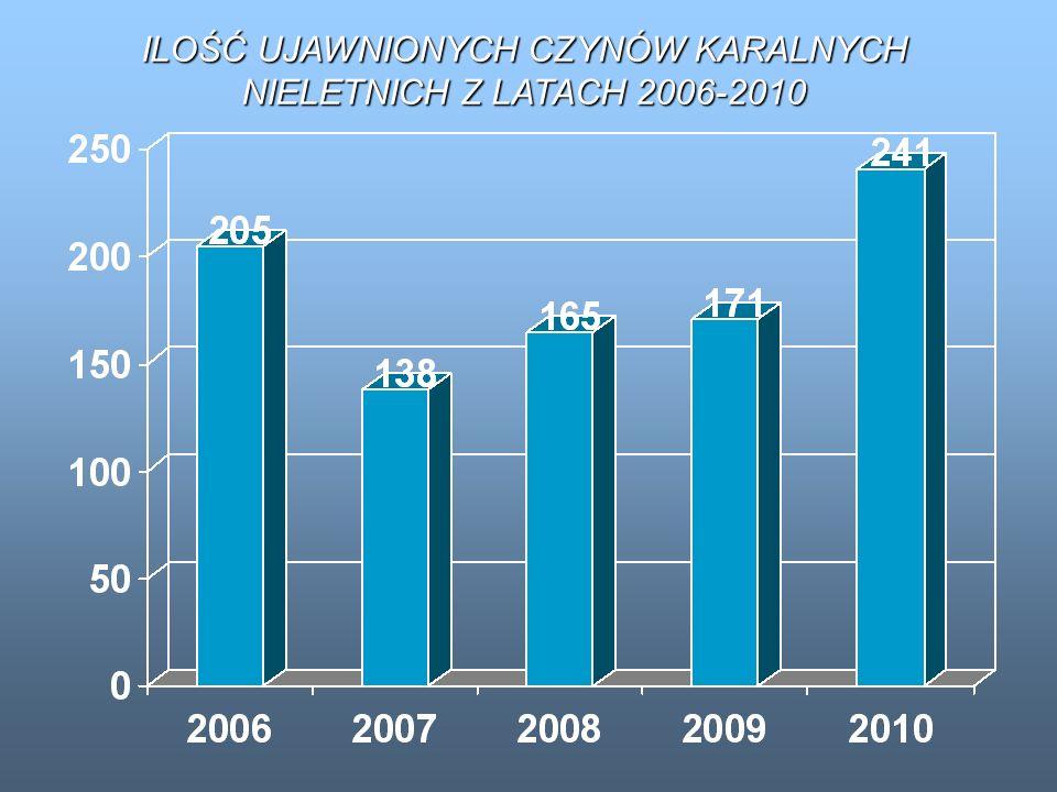 ILOŚĆ UJAWNIONYCH CZYNÓW KARALNYCH NIELETNICH Z LATACH 2006-2010