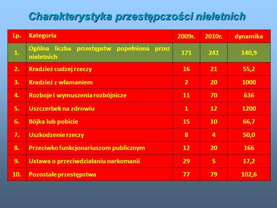 Charakterystyka przestępczości nieletnich Lp.Kategoria 2009r.2010r.dynamika 1. Ogólna liczba przestępstw popełniona przez nieletnich 171241140,9 2.Kra