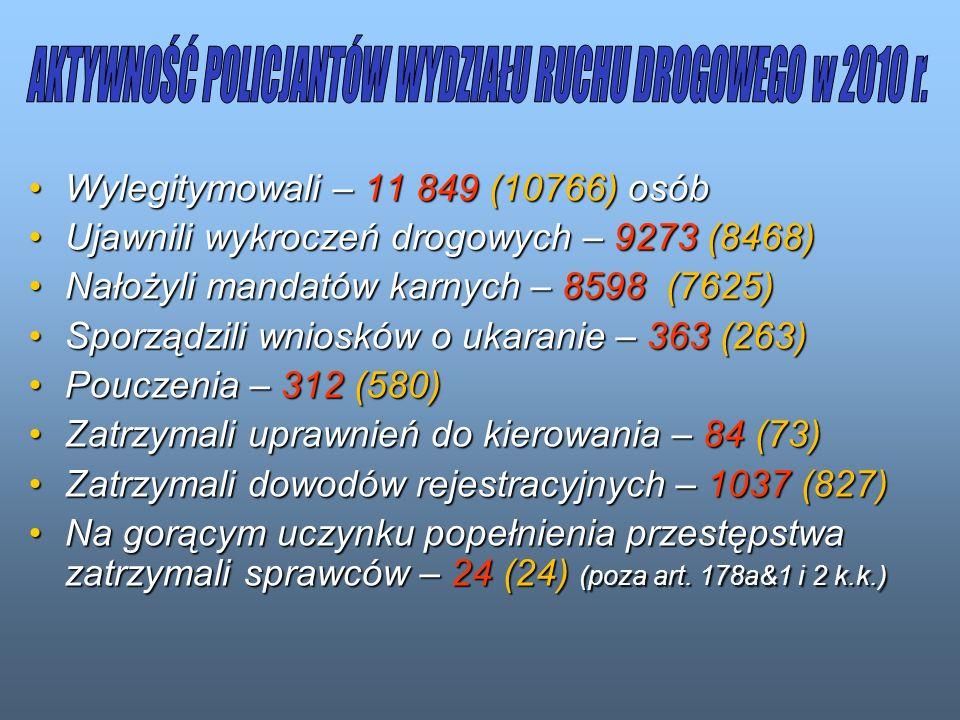 Wylegitymowali – 11 849 (10766) osóbWylegitymowali – 11 849 (10766) osób Ujawnili wykroczeń drogowych – 9273 (8468)Ujawnili wykroczeń drogowych – 9273