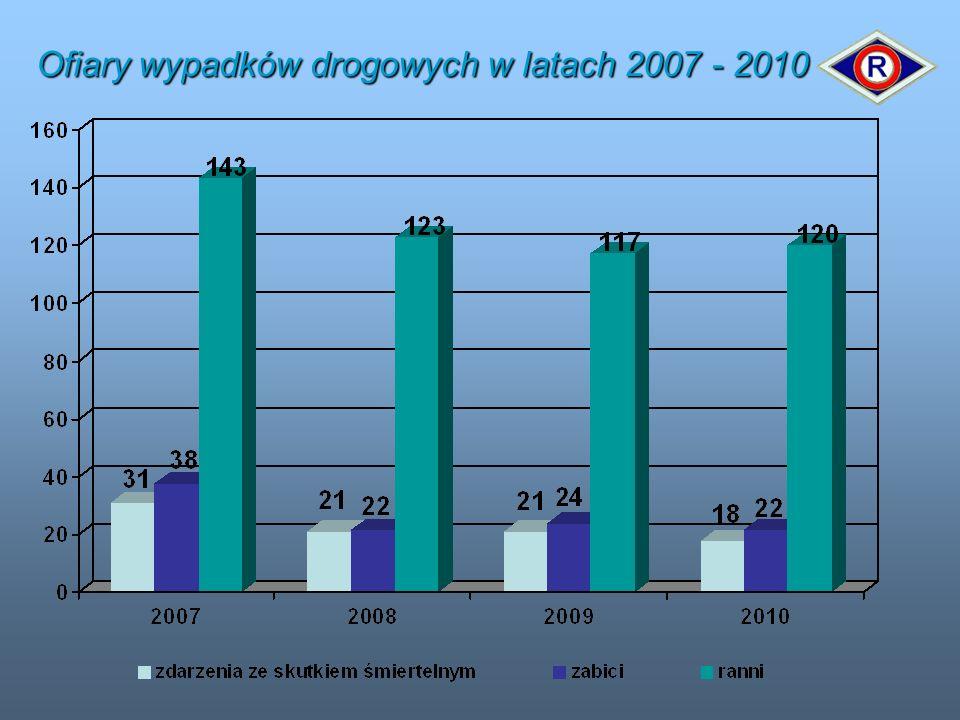 Ofiary wypadków drogowych w latach 2007 - 2010