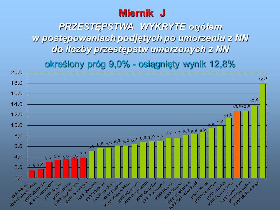 PRZESTĘPSTWA WYKRYTE ogółem w postępowaniach podjętych po umorzeniu z NN do liczby przestępstw umorzonych z NN Miernik J określony próg 9,0% - osiągni
