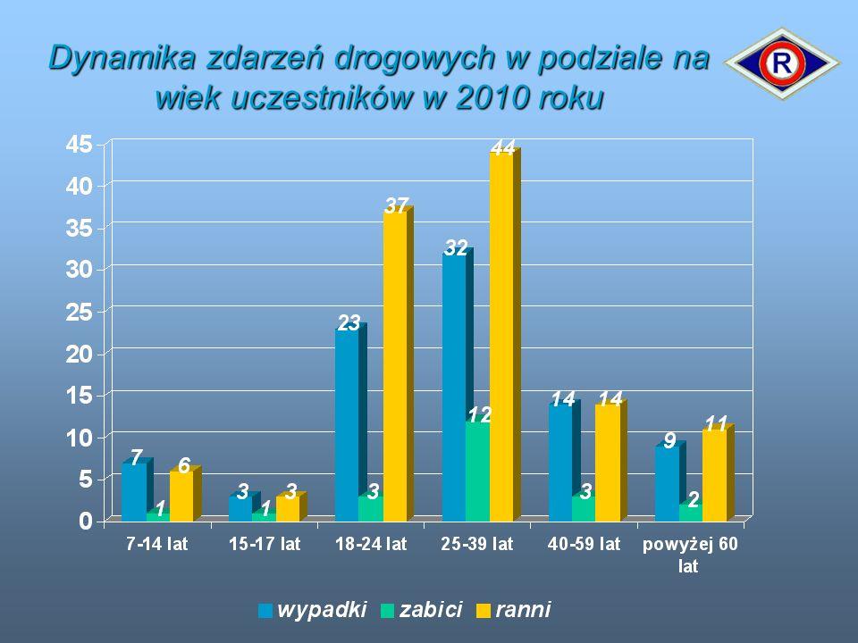 Dynamika zdarzeń drogowych w podziale na wiek uczestników w 2010 roku