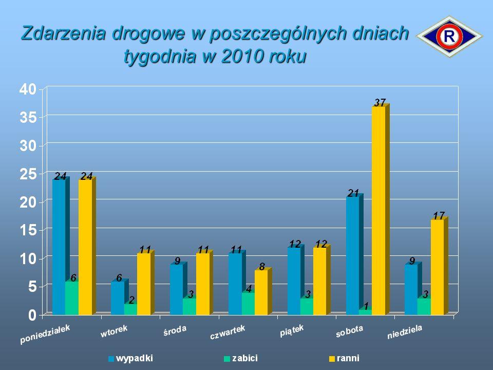 Zdarzenia drogowe w poszczególnych dniach tygodnia w 2010 roku