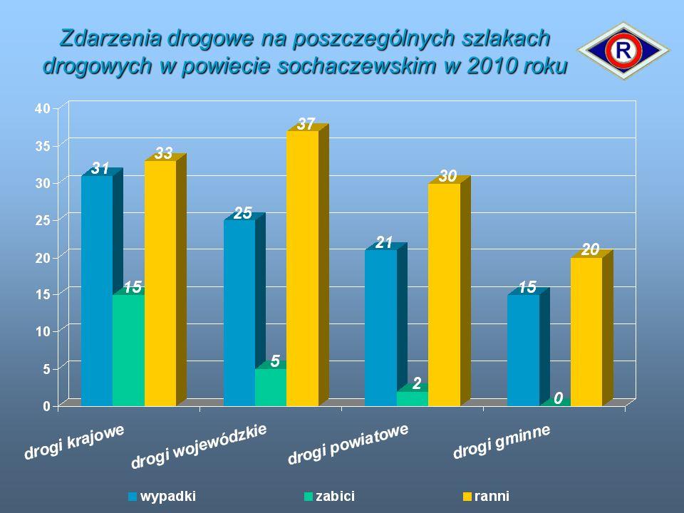 Zdarzenia drogowe na poszczególnych szlakach drogowych w powiecie sochaczewskim w 2010 roku