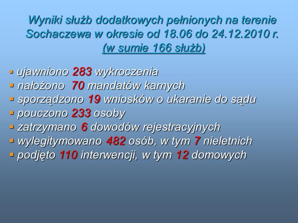 Wyniki służb dodatkowych pełnionych na terenie Sochaczewa w okresie od 18.06 do 24.12.2010 r. (w sumie 166 służb) (w sumie 166 służb) ujawniono 283 wy
