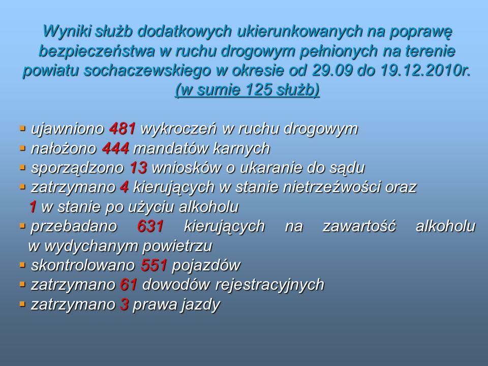 Wyniki służb dodatkowych ukierunkowanych na poprawę bezpieczeństwa w ruchu drogowym pełnionych na terenie powiatu sochaczewskiego w okresie od 29.09 d