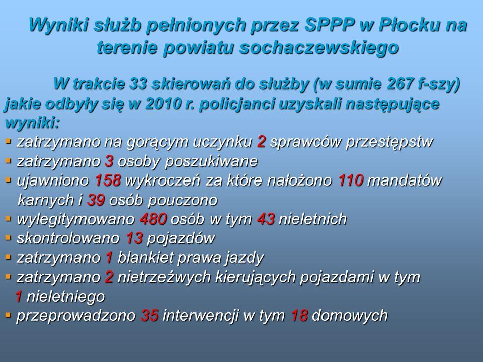 Wyniki służb pełnionych przez SPPP w Płocku na terenie powiatu sochaczewskiego W trakcie 33 skierowań do służby (w sumie 267 f-szy) jakie odbyły się w
