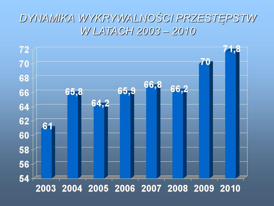 DYNAMIKA WYKRYWALNOŚCI PRZESTĘPSTW W LATACH 2003 – 2010