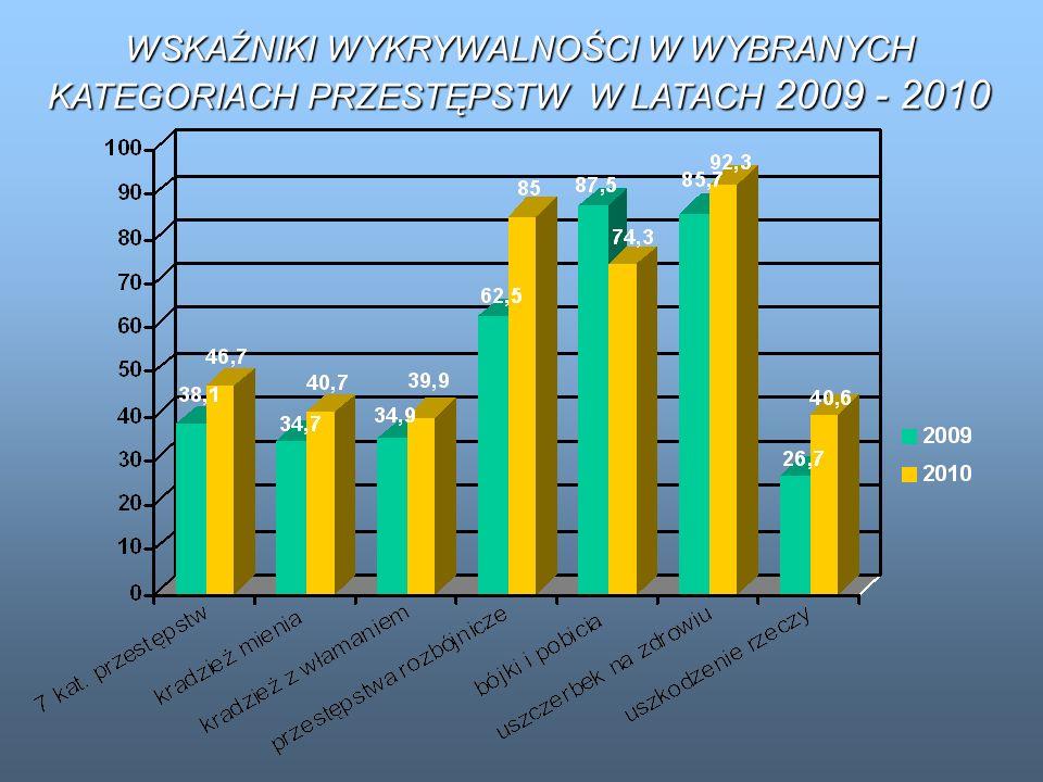 WSKAŹNIKI WYKRYWALNOŚCI W WYBRANYCH KATEGORIACH PRZESTĘPSTW W LATACH 2009 - 2010