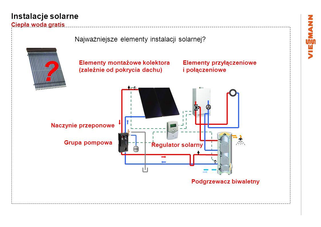 Instalacje solarne Ciepła woda gratis Najważniejsze elementy instalacji solarnej? ? Elementy montażowe kolektora (zależnie od pokrycia dachu) Grupa po