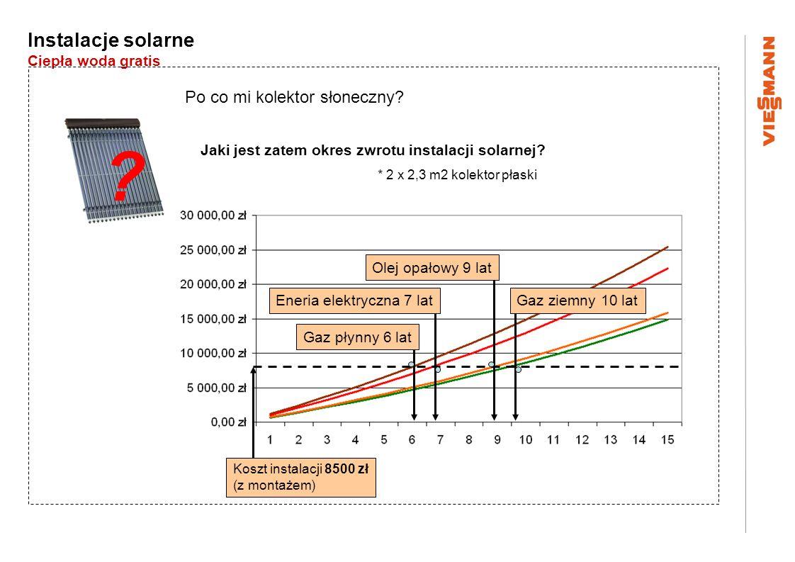 Instalacje solarne Ciepła woda gratis Po co mi kolektor słoneczny? Jaki jest zatem okres zwrotu instalacji solarnej? ? * 2 x 2,3 m2 kolektor płaski Ko