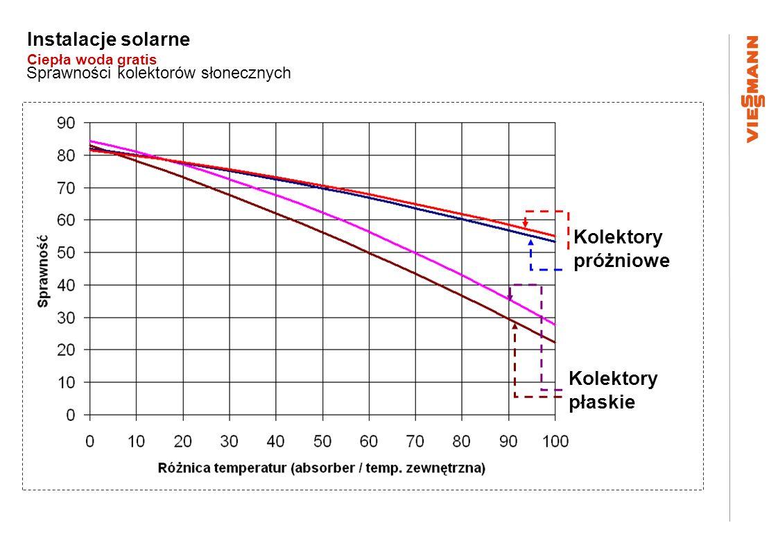 Instalacje solarne Ciepła woda gratis Sprawności kolektorów słonecznych Kolektory próżniowe Kolektory płaskie