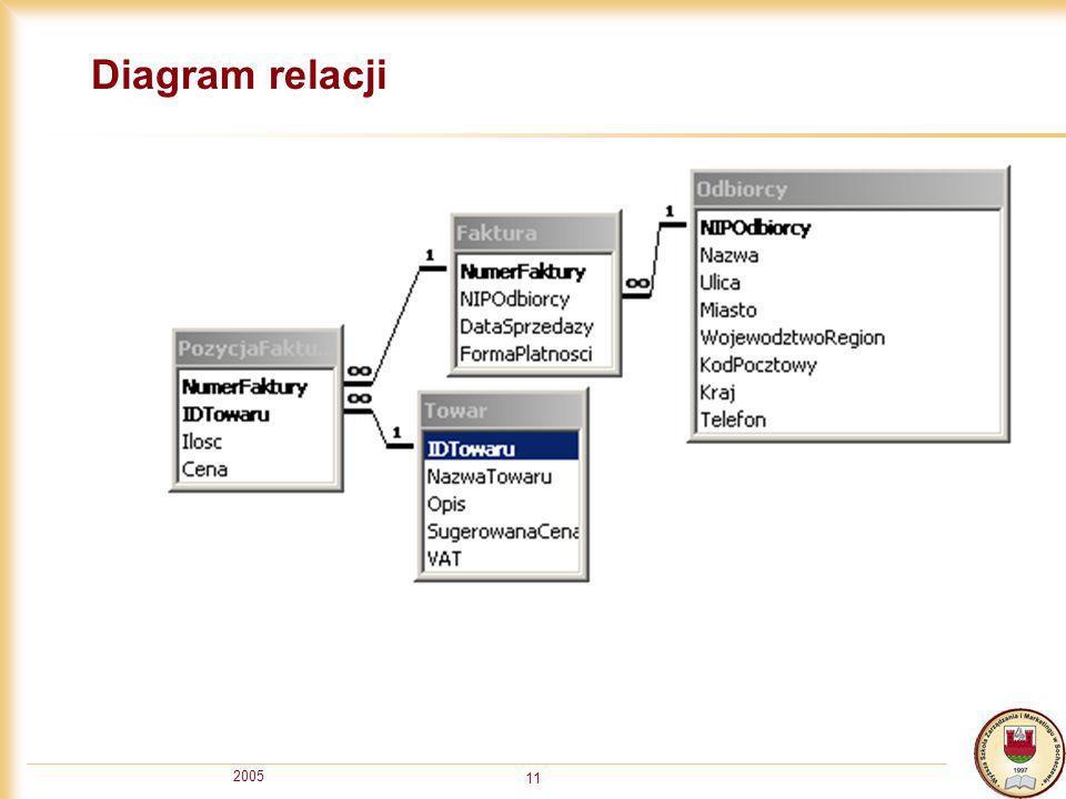 2005 11 Diagram relacji