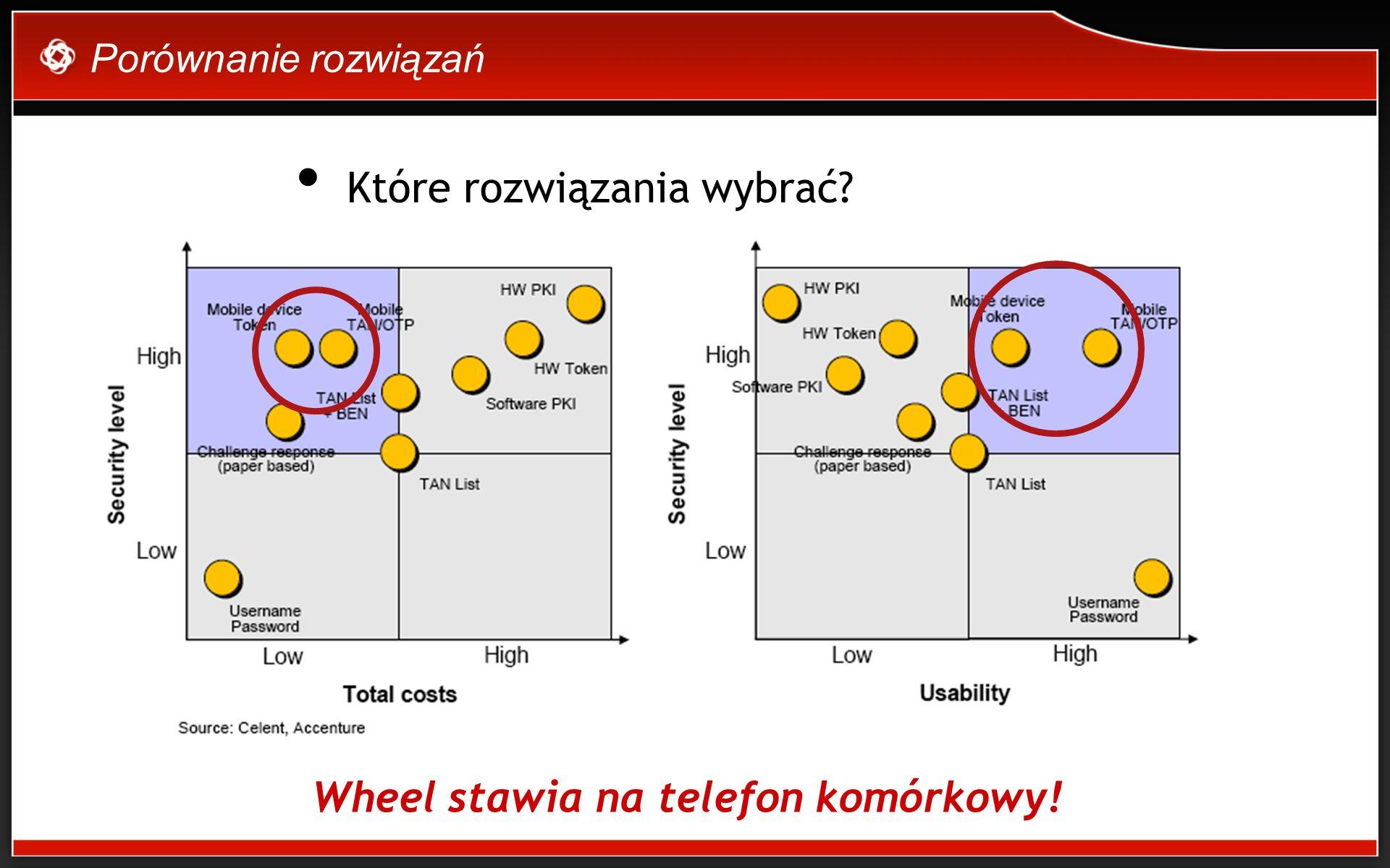 Porównanie rozwiązań Które rozwiązania wybrać Wheel stawia na telefon komórkowy!