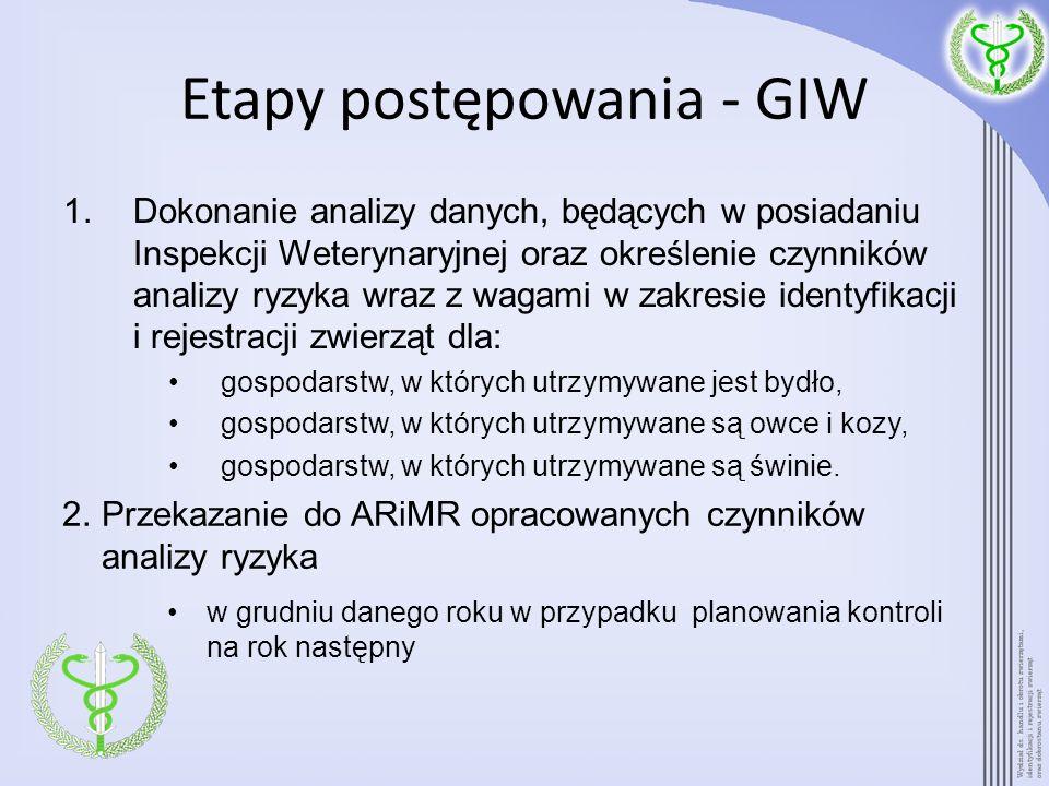 Etapy postępowania - GIW 1.Dokonanie analizy danych, będących w posiadaniu Inspekcji Weterynaryjnej oraz określenie czynników analizy ryzyka wraz z wa