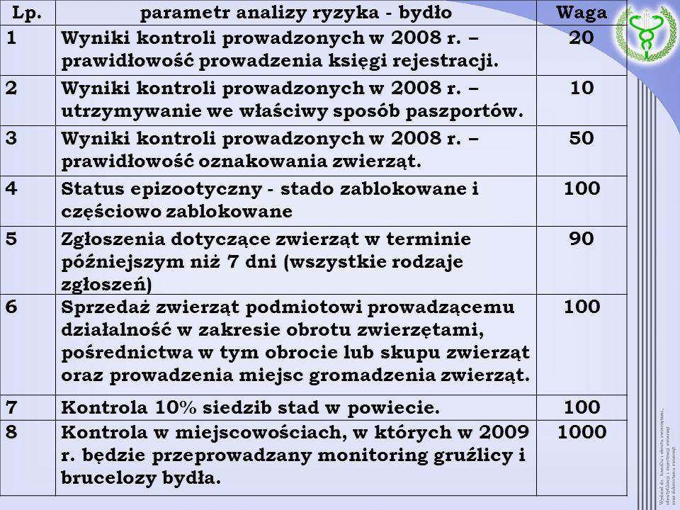 Lp.parametr analizy ryzyka - bydłoWaga 1Wyniki kontroli prowadzonych w 2008 r. – prawidłowość prowadzenia księgi rejestracji. 20 2Wyniki kontroli prow