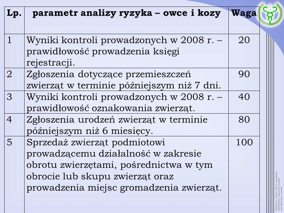 Lp.parametr analizy ryzyka – owce i kozyWaga 1Wyniki kontroli prowadzonych w 2008 r. – prawidłowość prowadzenia księgi rejestracji. 20 2Zgłoszenia dot