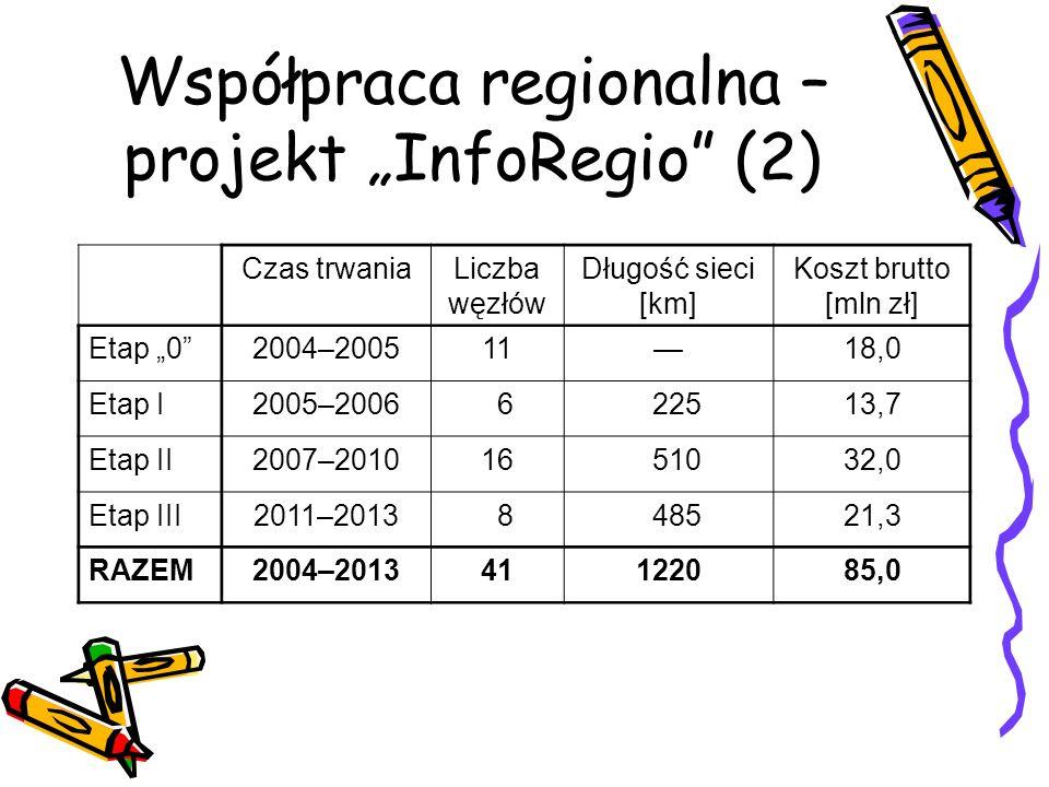 Współpraca regionalna – projekt InfoRegio (2) Czas trwaniaLiczba węzłów Długość sieci [km] Koszt brutto [mln zł] Etap 02004–20051118,0 Etap I2005–2006