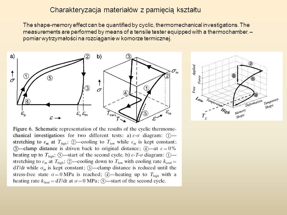 Charakteryzacja materiałów z pamięcią kształtu The shape-memory effect can be quantified by cyclic, thermomechanical investigations. The measurements