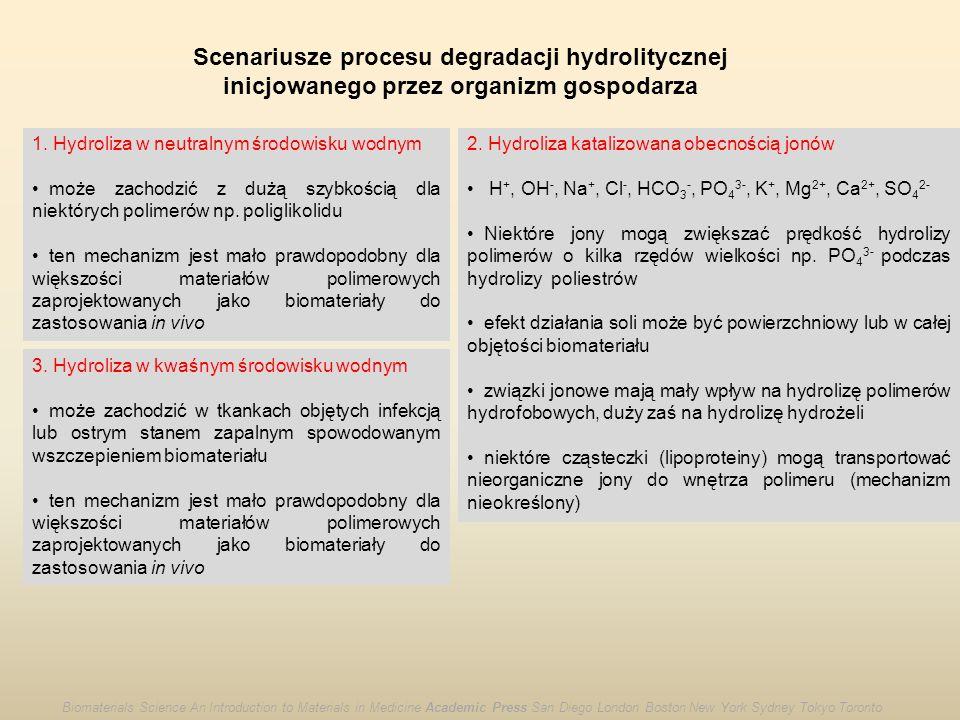 Scenariusze procesu degradacji hydrolitycznej inicjowanego przez organizm gospodarza 1. Hydroliza w neutralnym środowisku wodnym może zachodzić z dużą