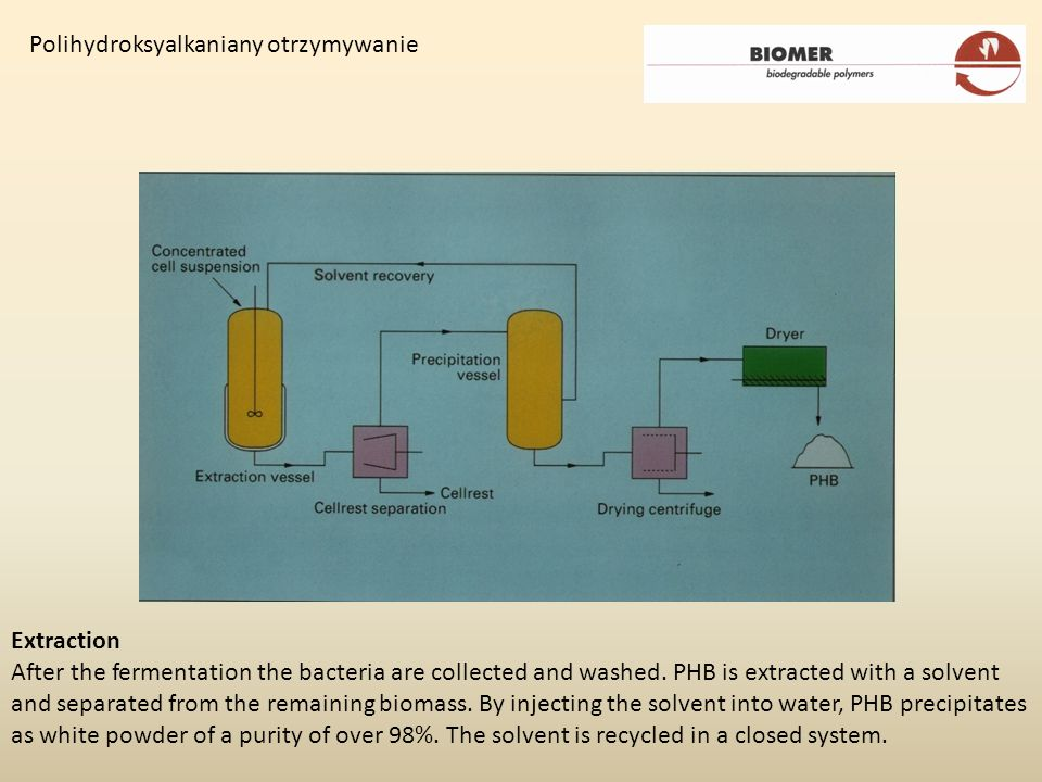 Extraction After the fermentation the bacteria are collected and washed. PHB is extracted with a solvent and separated from the remaining biomass. By
