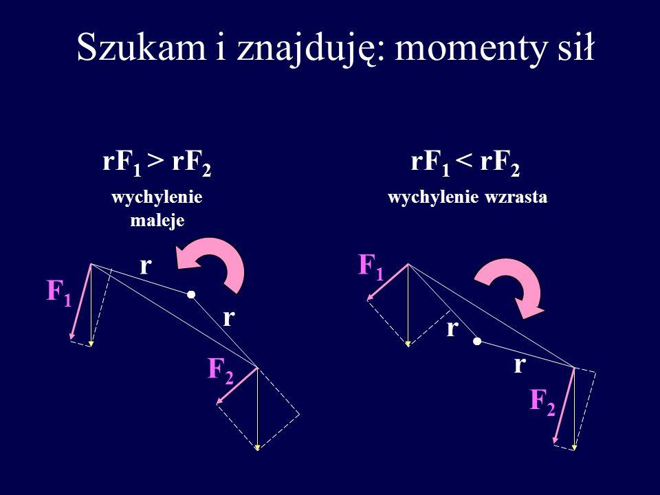 Szukam i znajduję: momenty sił rF 1 > rF 2 wychylenie maleje rF 1 < rF 2 wychylenie wzrasta r r F1F1 F2F2 F1F1 F2F2 r r