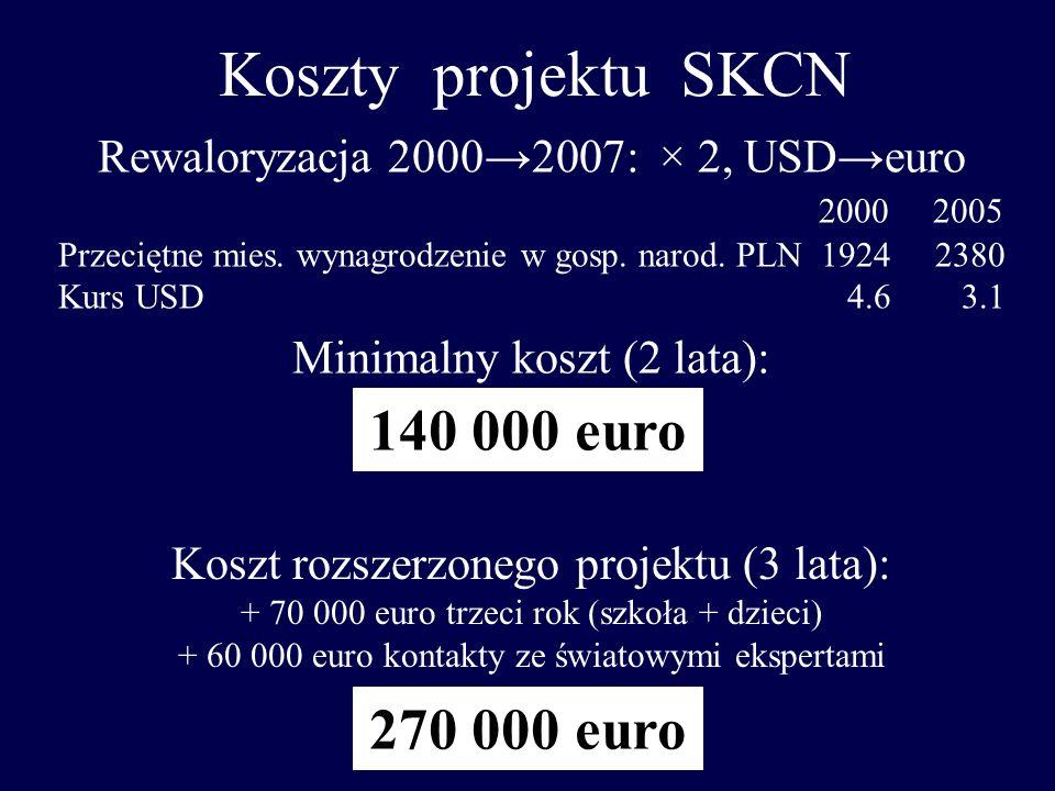 Koszty projektu SKCN Rewaloryzacja 20002007: × 2, USDeuro 2000 2005 Przeciętne mies. wynagrodzenie w gosp. narod. PLN 1924 2380 Kurs USD 4.6 3.1 Minim