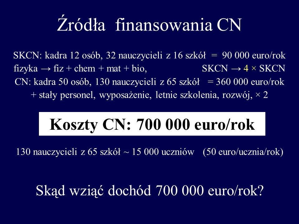 Źródła finansowania CN SKCN: kadra 12 osób, 32 nauczycieli z 16 szkół = 90 000 euro/rok fizyka fiz + chem + mat + bio, SKCN 4 × SKCN CN: kadra 50 osób