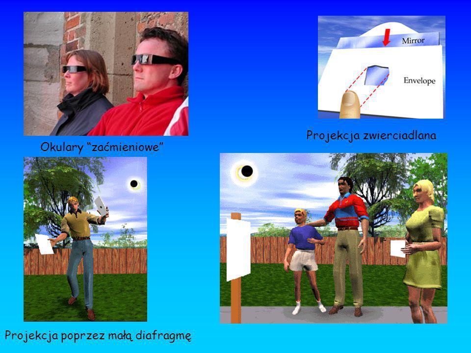 Okulary zaćmieniowe Projekcja poprzez małą diafragmę Projekcja zwierciadlana
